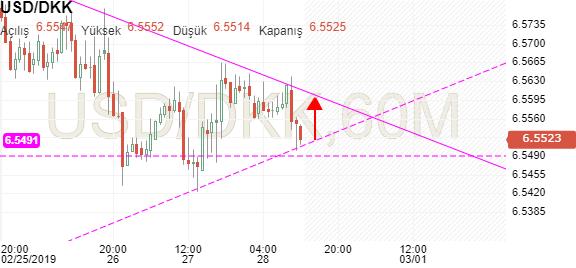 Usd Dkk Grafiği Investingcom