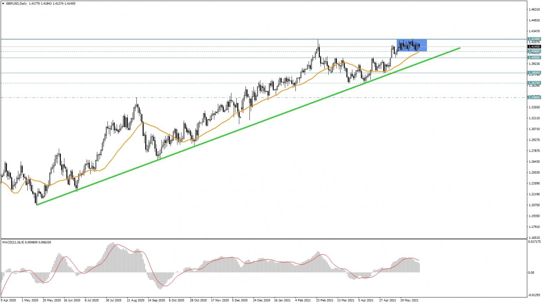 GBP/USD D