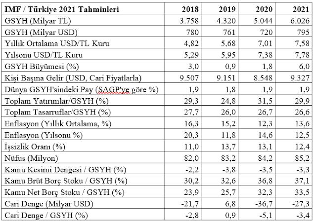 2021 Türkiye Tahminleri