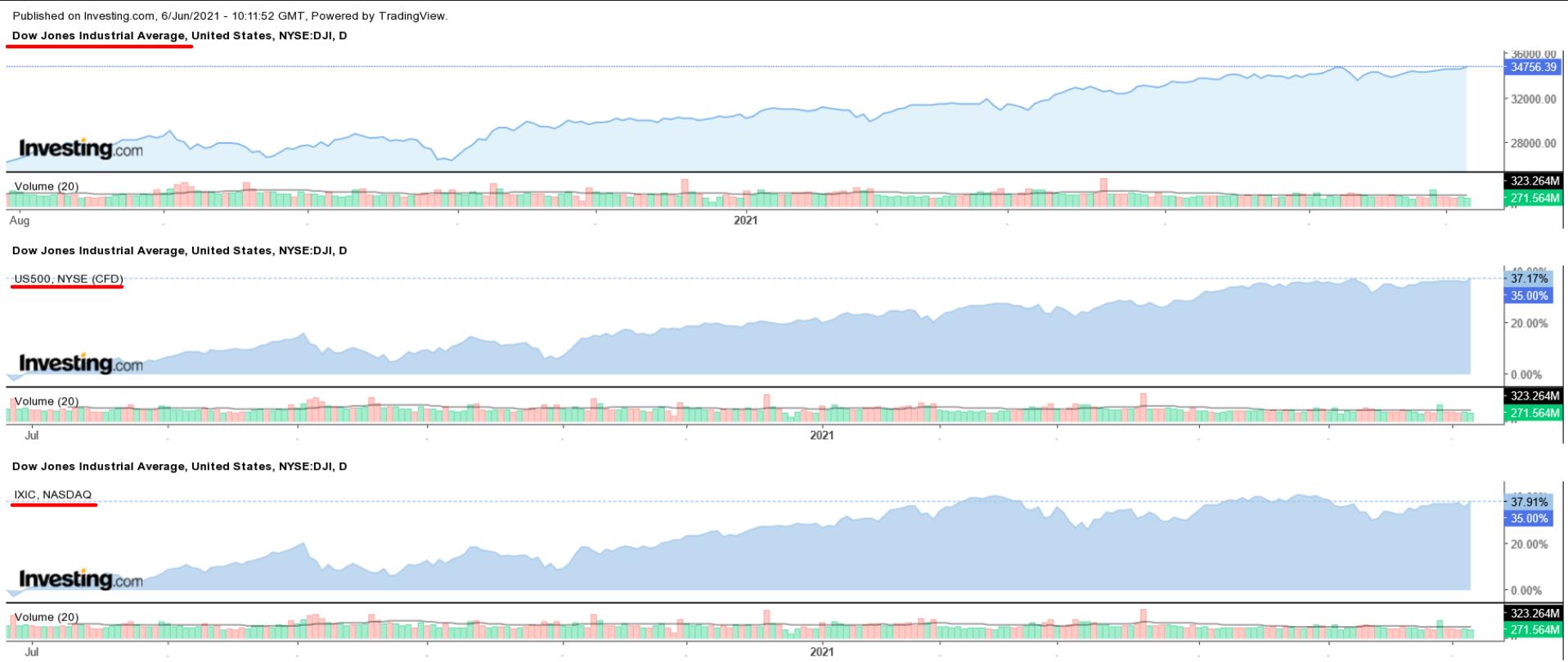Dow, SP, NASDAQ Günlük