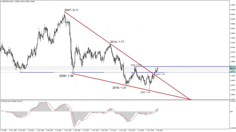 GBP/USD M