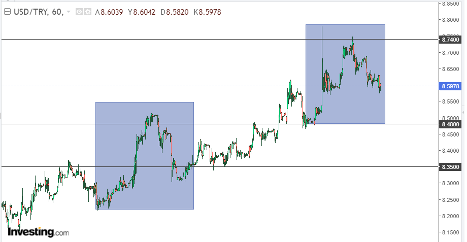 Dolar/TL 8 Haziran