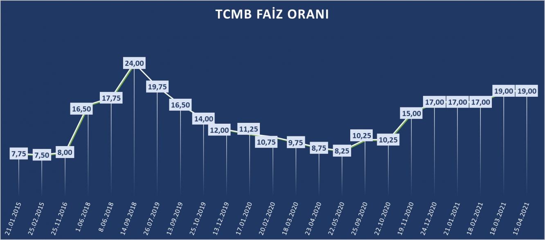 tcmb faiz