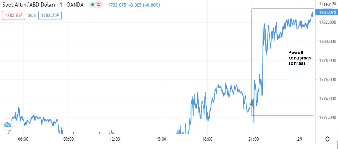 Spot Altın / ABD Doları