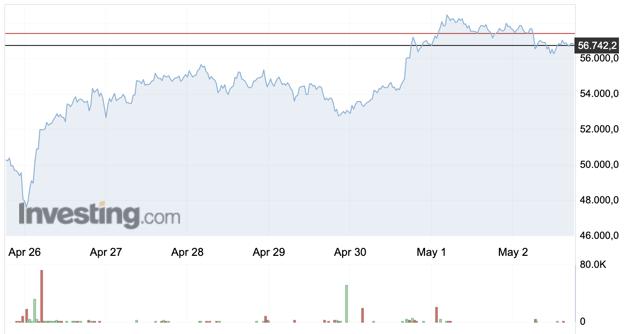 Bitcoin (BTC) Haftalık Grafiği