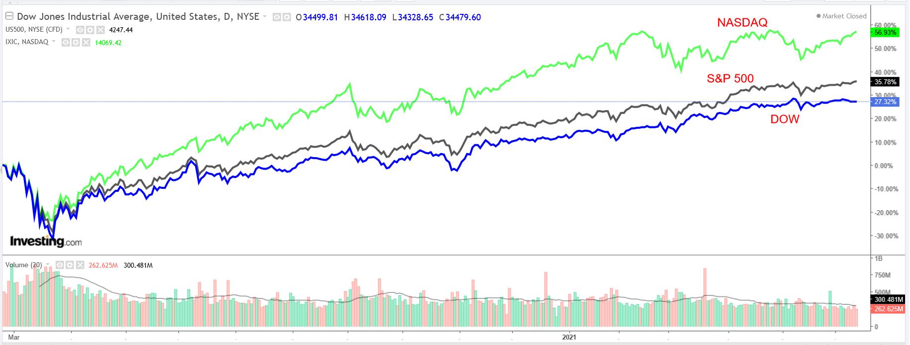 Dow, SP, NASDAQ Günlük Grafik