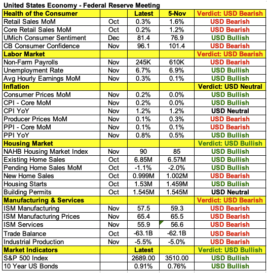 U.S. Data That Will Be Considered By Fed.