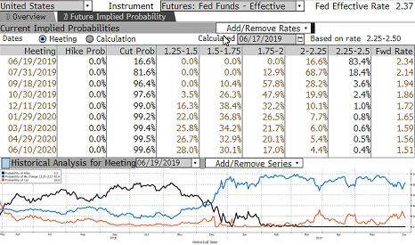 Fed faiz oranı fiyatlaması