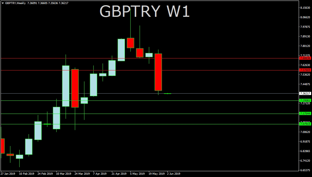 GBPTRY