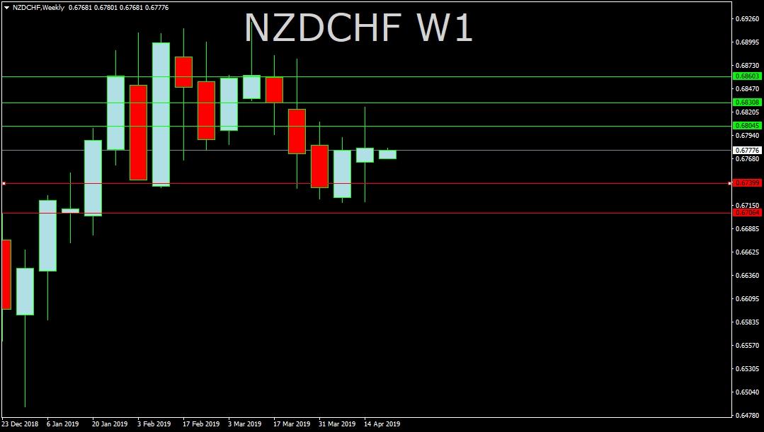 NZD/CHF