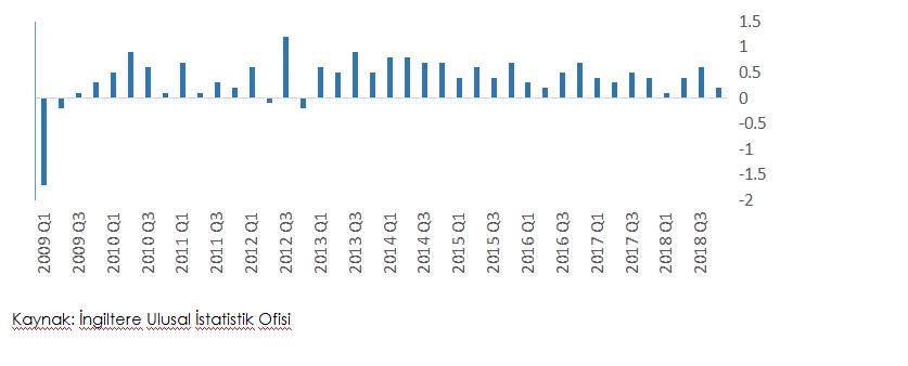Grafik 2: İngiltere Ekonomik Büyüme Oranları