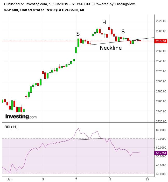 S&P 500 Günlük Grafik
