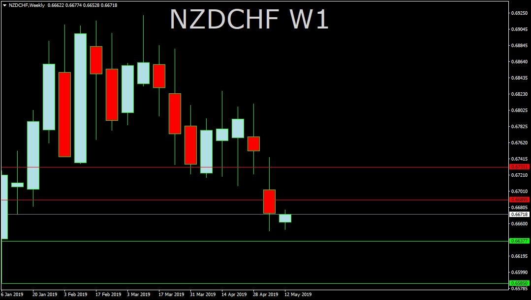 NZDCHF