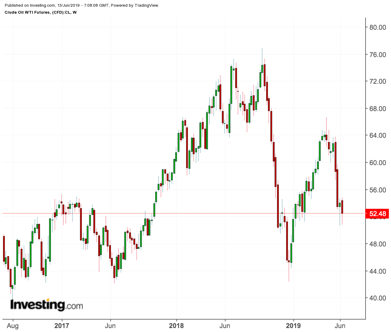 WTI price chart