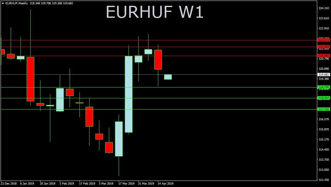 EUR/HUF