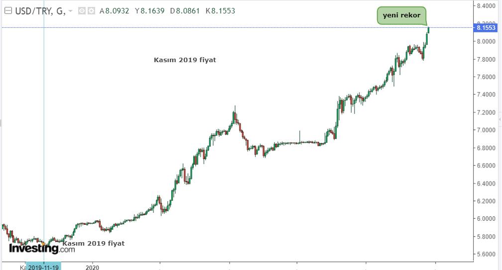 Dolar/TL 27 Ekim