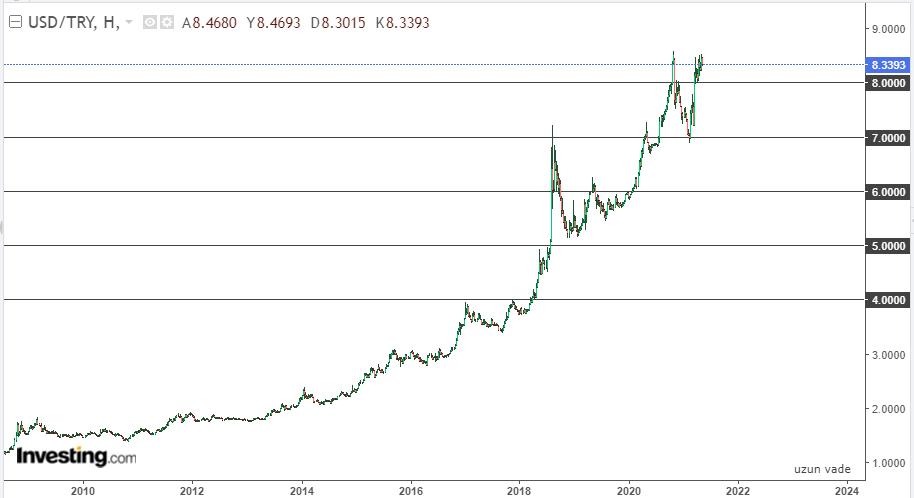 Dolar/TL uzun vade 18 Mayıs