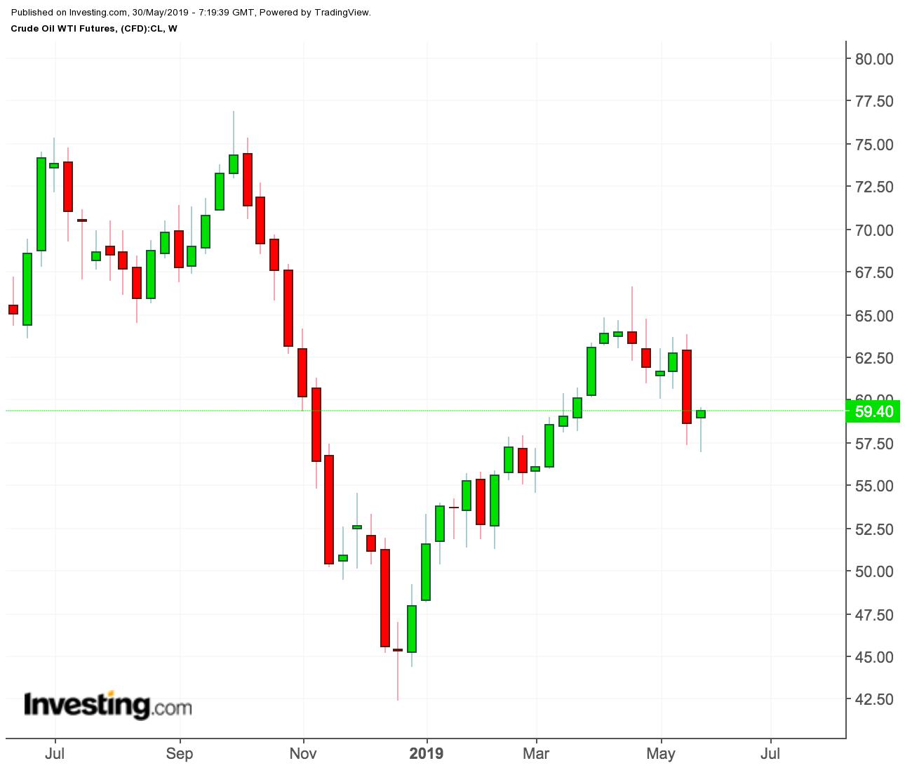 WTI weekly price chart