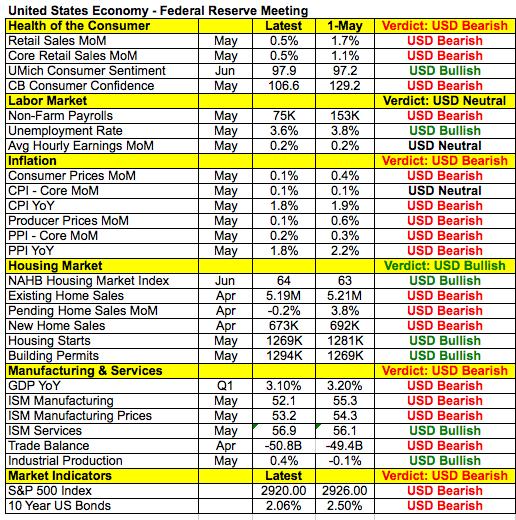 USD Data Points