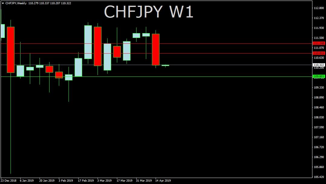 CHF/JPY