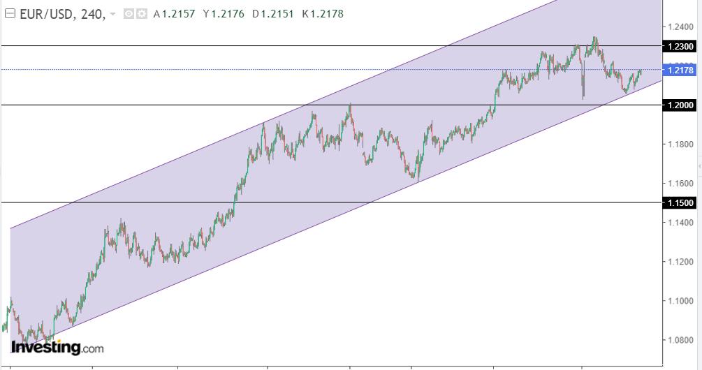 EUR/USD 22 Ocak