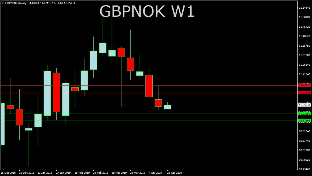 GBP/NOK