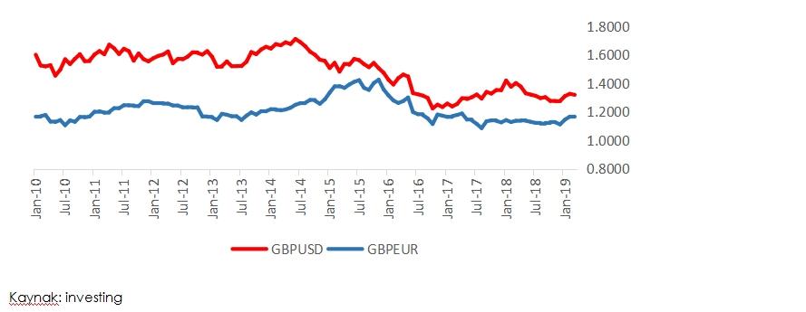 Grafik 3: GBPUSD ve GBPEUR Fiyat Grafiği