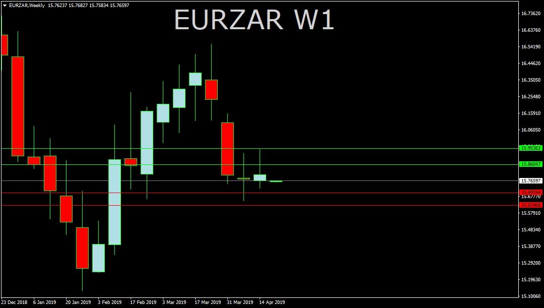 EUR/ZAR