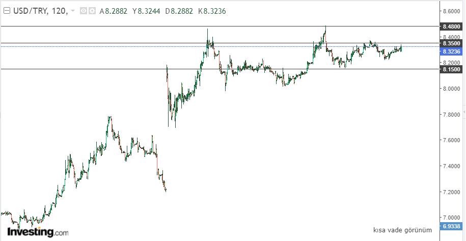Dolar/TL 12 Mayıs