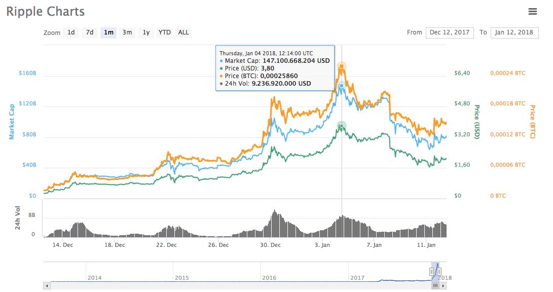 CoinMarketCap Ripple fiyatı grafiği