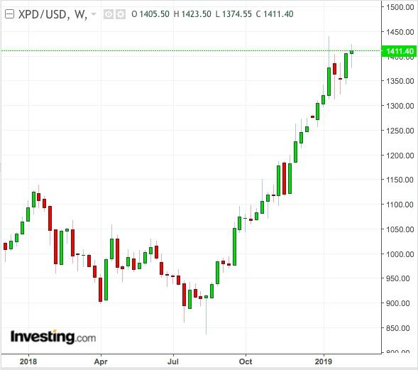 XPD/USD Günlük Grafik