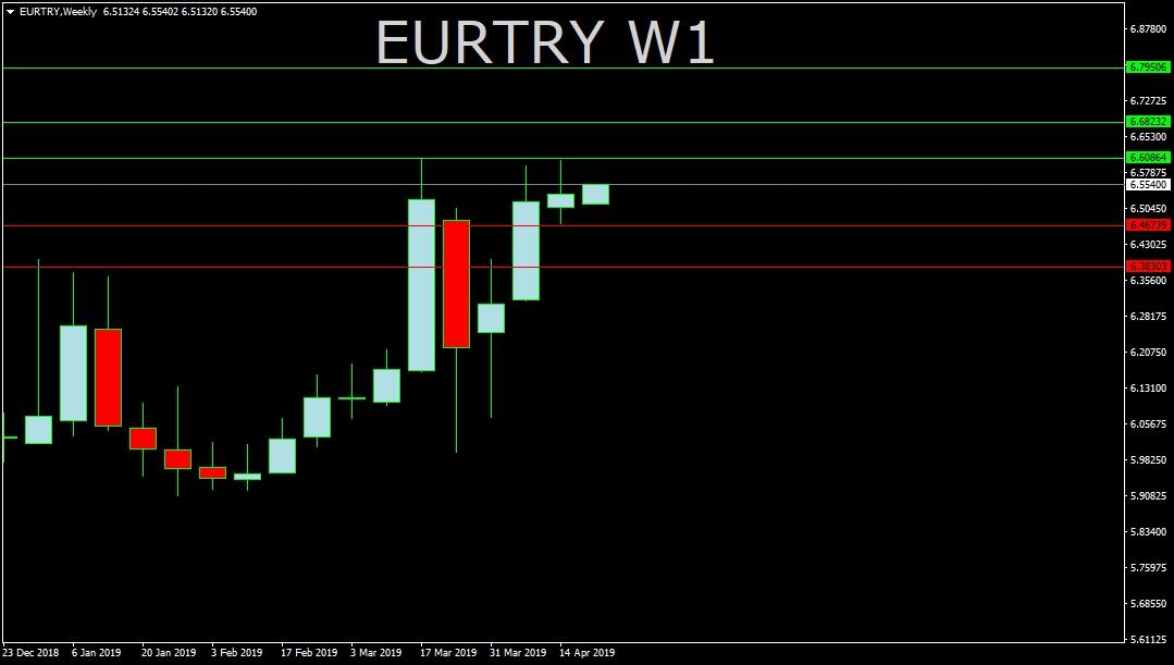 EUR/TRY