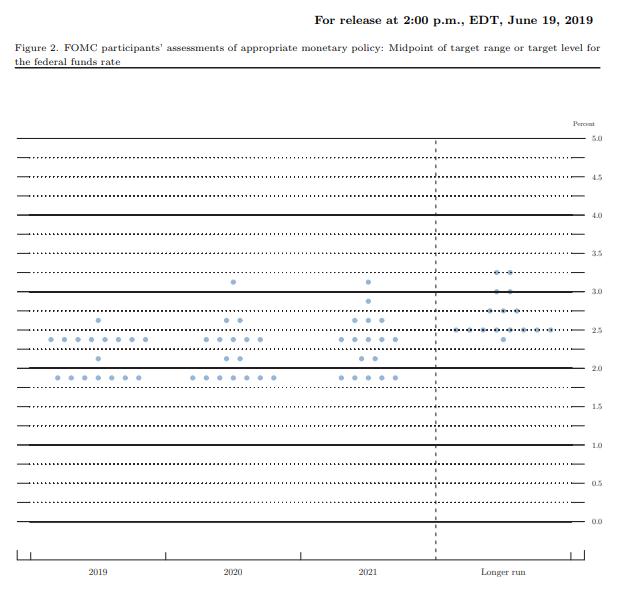 FOMC Noktasal Grafik, Haziran 2019