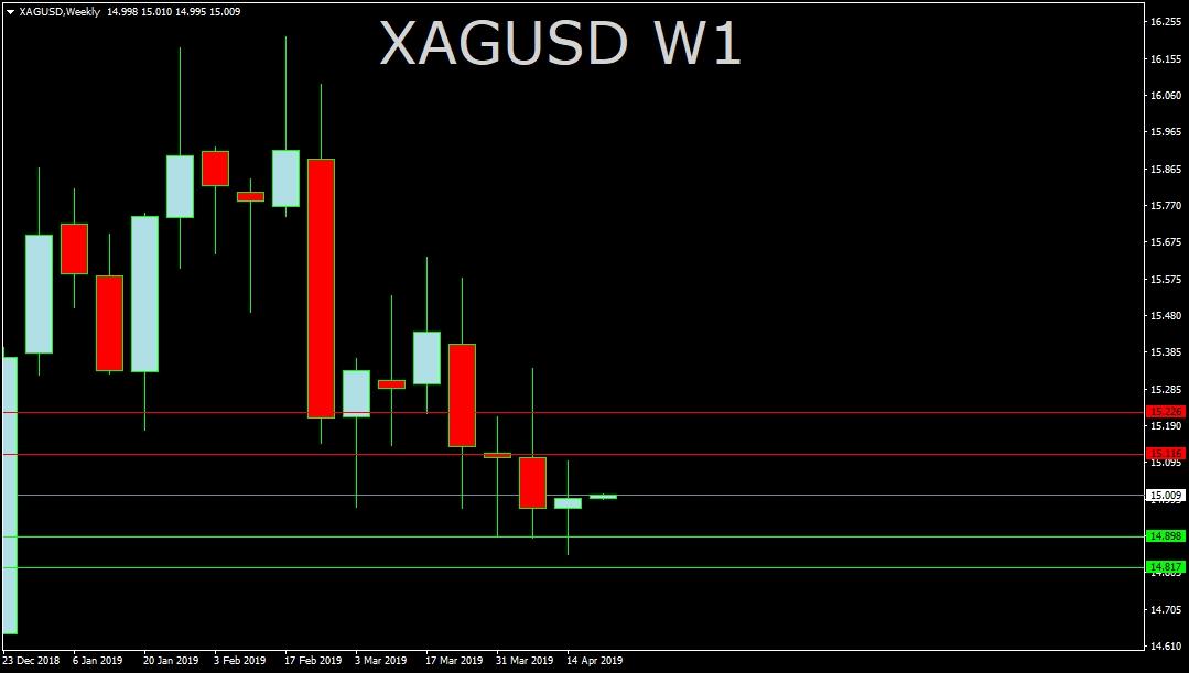 XAG/USD