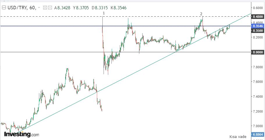 Dolar/TL 5 Mayıs
