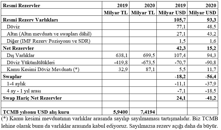 Comparison of Reserve Conditions