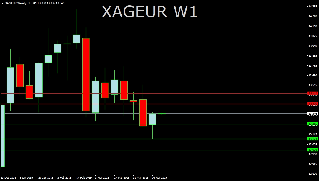 XAG/EUR