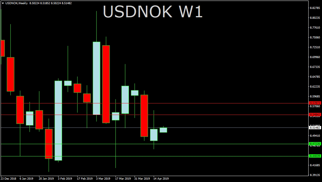 USD/NOK