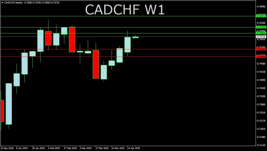 CAD/CHF