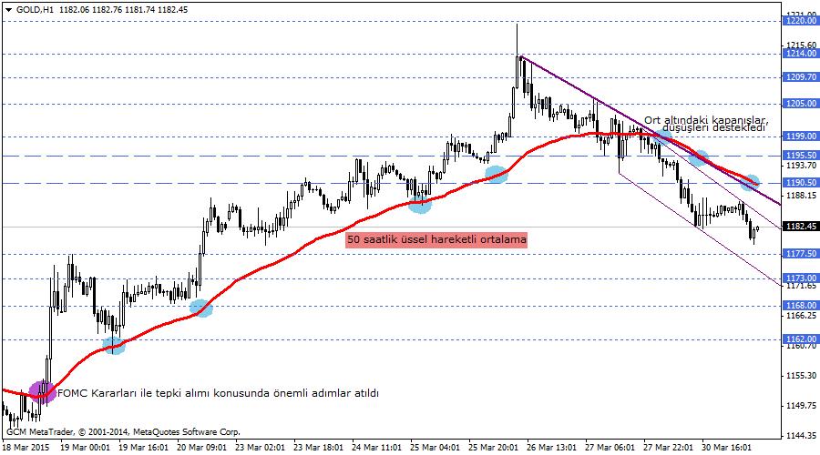 Forex piyasa analizi