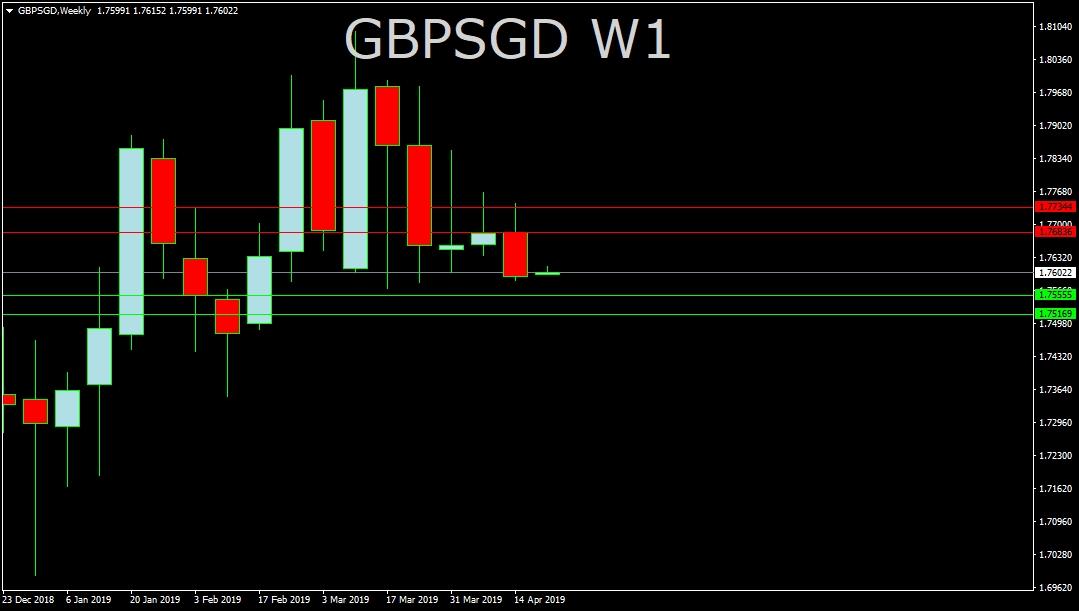 GBP/SGD
