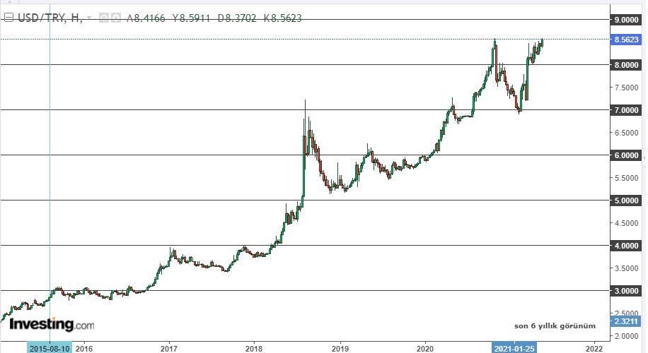 Dolar/TL uzun vadeli görünüm