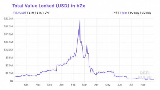 Binance BZRX'i Listeliyor!