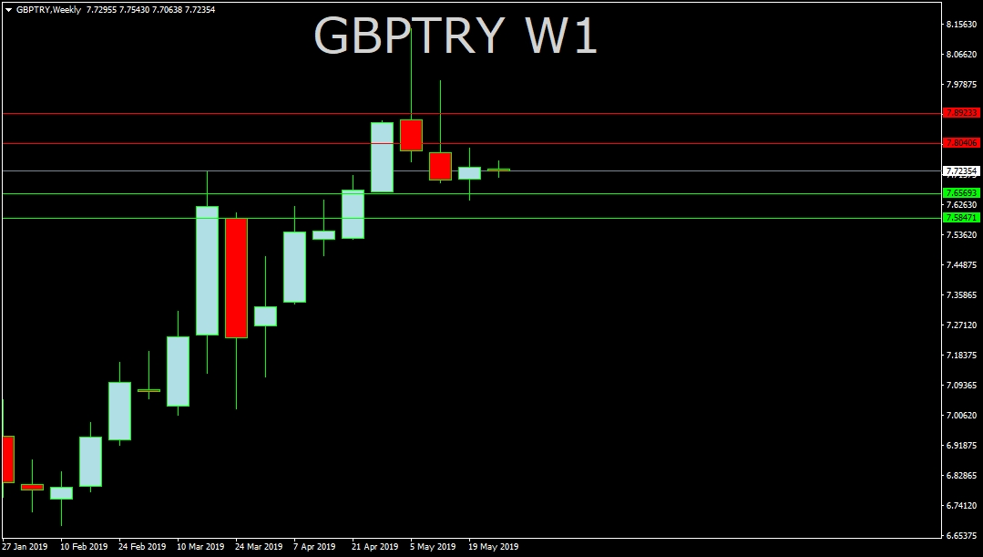 GBP/TRY