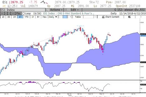 Teknik analiz (Haziran vadeli E-mini S&P