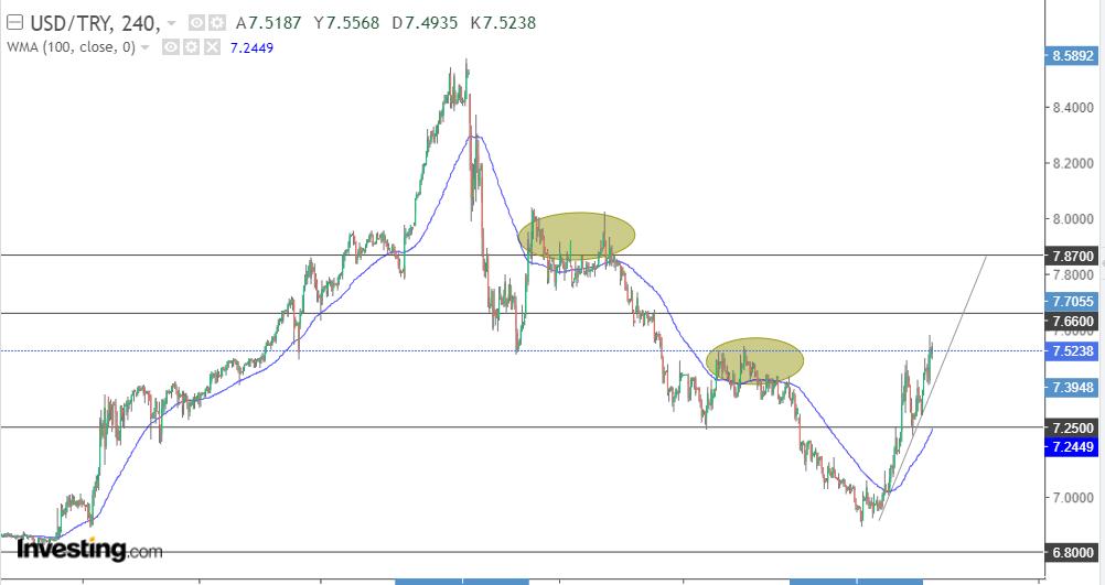 Dolar/TL 5 Mart
