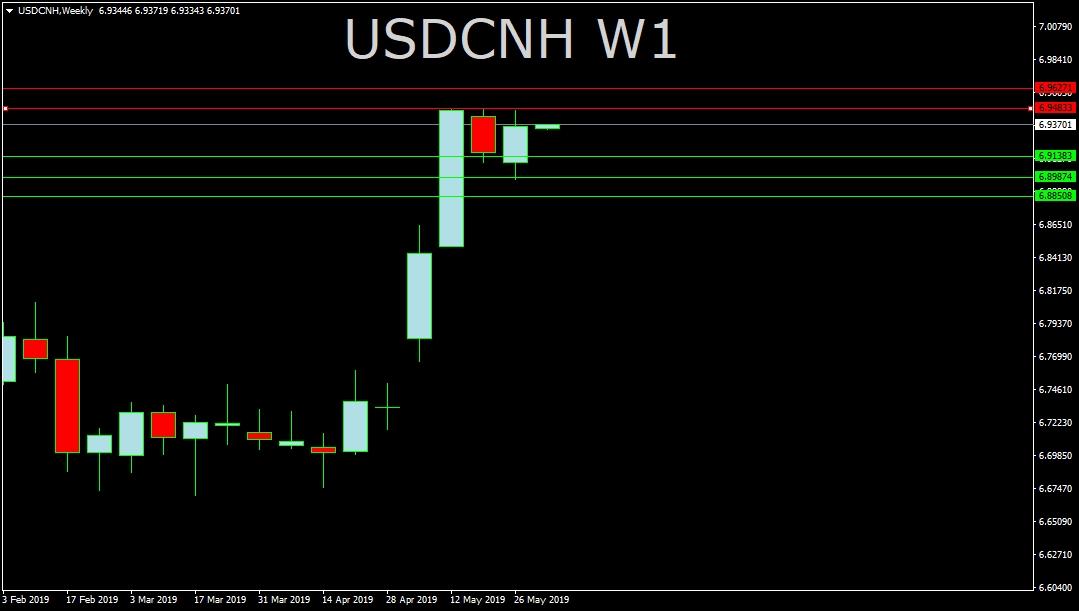 USDCNH
