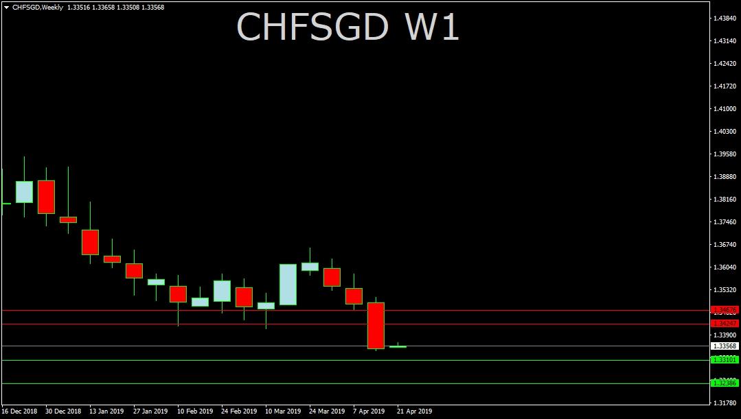 CHF/SGD