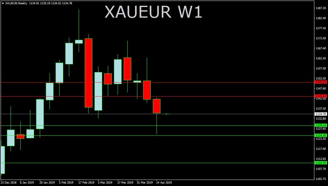 XAU/EUR