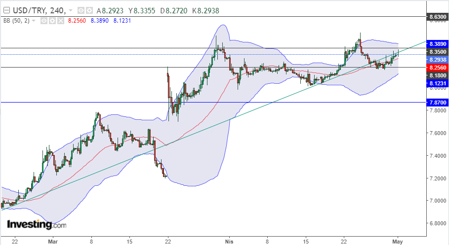 Dolar/TL 3 Mayıs